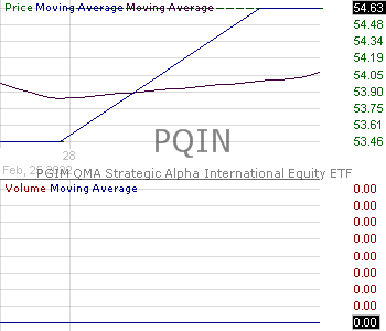 PQIN - PGIM QMA Strategic Alpha International Equity ETF 15 minute intraday candlestick chart with less than 1 minute delay