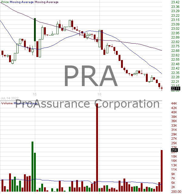 PRA - ProAssurance Corporation 15 minute intraday candlestick chart with less than 1 minute delay