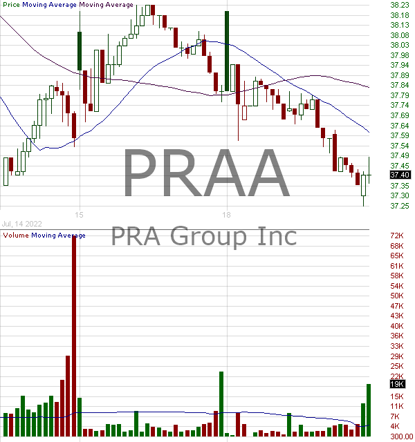 PRAA - PRA Group Inc. 15 minute intraday candlestick chart with less than 1 minute delay