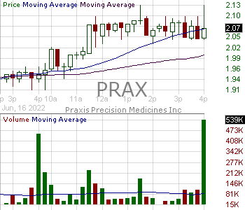 PRAX - Praxis Precision Medicines Inc. 15 minute intraday candlestick chart with less than 1 minute delay