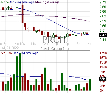 PRCH - Porch Group Inc. 15 minute intraday candlestick chart with less than 1 minute delay