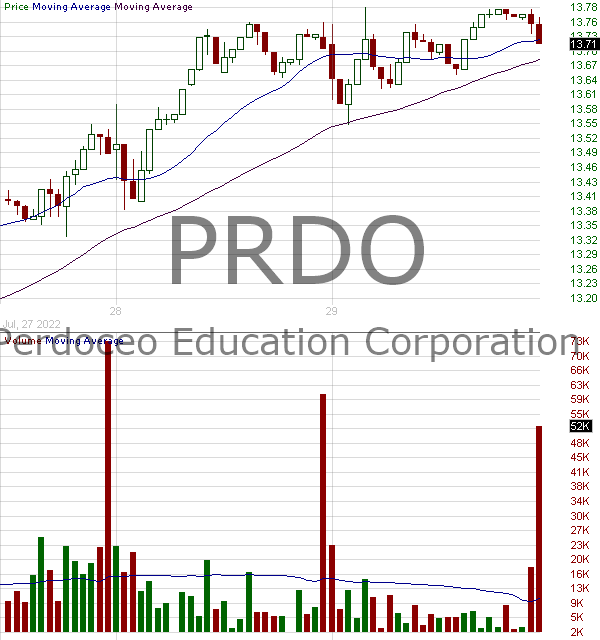 PRDO - Perdoceo Education Corporation 15 minute intraday candlestick chart with less than 1 minute delay