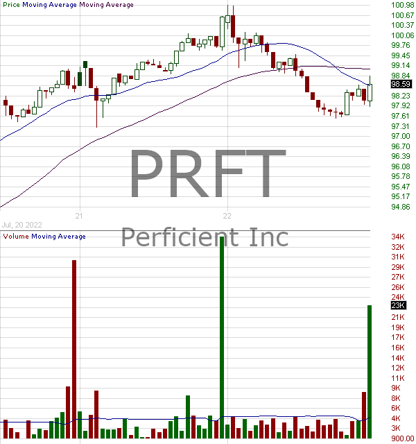 PRFT - Perficient Inc. 15 minute intraday candlestick chart with less than 1 minute delay