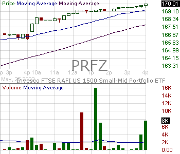 PRFZ - Invesco FTSE RAFI US 1500 Small-Mid ETF 15 minute intraday candlestick chart with less than 1 minute delay