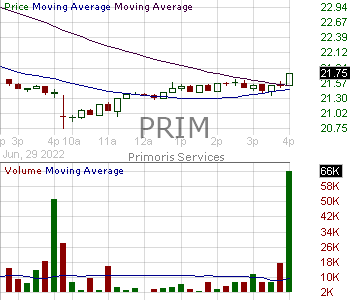 PRIM - Primoris Services Corporation 15 minute intraday candlestick chart with less than 1 minute delay
