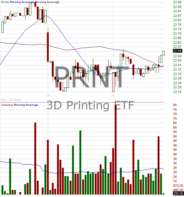 PRNT - 3D Printing ETF 15 minute intraday candlestick chart with less than 1 minute delay