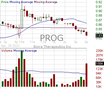 PROG - Progenity Inc. 15 minute intraday candlestick chart with less than 1 minute delay