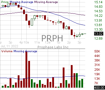 PRPH - ProPhase Labs Inc. 15 minute intraday candlestick chart with less than 1 minute delay