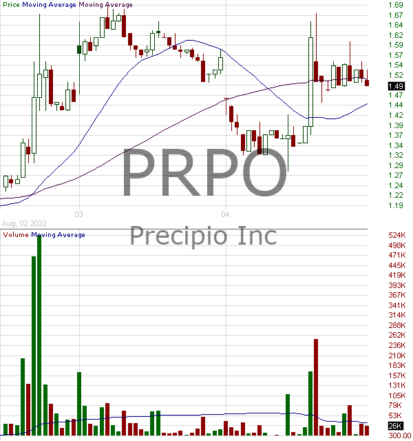 PRPO - Precipio Inc. 15 minute intraday candlestick chart with less than 1 minute delay