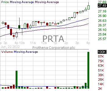 PRTA - Prothena Corporation plc 15 minute intraday candlestick chart with less than 1 minute delay