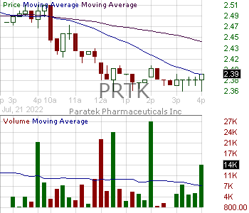 PRTK - Paratek Pharmaceuticals Inc. 15 minute intraday candlestick chart with less than 1 minute delay