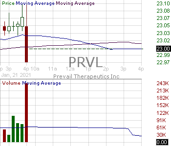 PRVL - Prevail Therapeutics Inc. 15 minute intraday candlestick chart with less than 1 minute delay