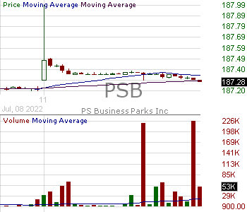 PSB - PS Business Parks Inc. 15 minute intraday candlestick chart with less than 1 minute delay