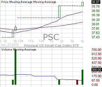 PSC - Principal U.S. Small-Cap Multi-Factor Index ETF 15 minute intraday candlestick chart with less than 1 minute delay