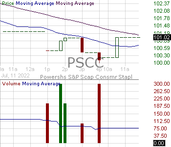 PSCC - Invesco SP SmallCap Consumer Staples ETF 15 minute intraday candlestick chart with less than 1 minute delay