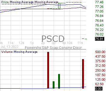 PSCD - Invesco SP SmallCap Consumer Discretionary ETF 15 minute intraday candlestick chart with less than 1 minute delay