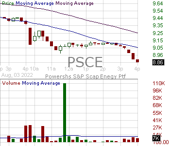 PSCE - Invesco SP SmallCap Energy ETF 15 minute intraday candlestick chart with less than 1 minute delay