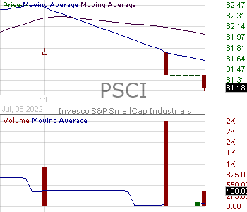 PSCI - Invesco SP SmallCap Industrials ETF 15 minute intraday candlestick chart with less than 1 minute delay