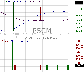 PSCM - Invesco SP SmallCap Materials ETF 15 minute intraday candlestick chart with less than 1 minute delay