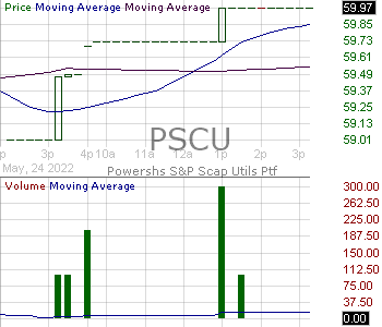 PSCU - Invesco SP SmallCap Utilities Communication Services ETF 15 minute intraday candlestick chart with less than 1 minute delay