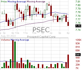 PSEC - Prospect Capital Corporation 15 minute intraday candlestick chart with less than 1 minute delay