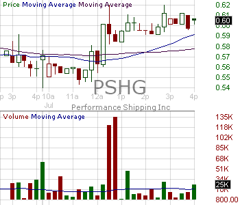 PSHG - Performance Shipping Inc. 15 minute intraday candlestick chart with less than 1 minute delay
