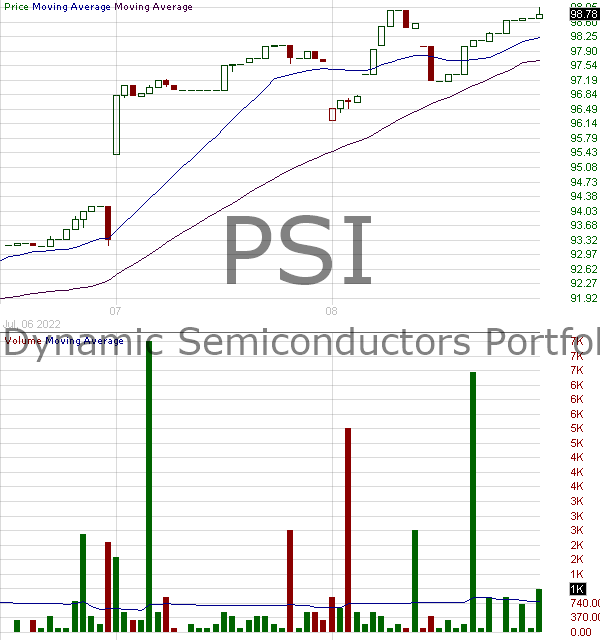 PSI - Invesco Dynamic Semiconductors ETF 15 minute intraday candlestick chart with less than 1 minute delay