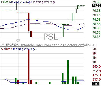 PSL - Invesco DWA Consumer Staples Momentum ETF 15 minute intraday candlestick chart with less than 1 minute delay