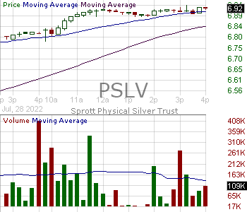 PSLV - Sprott Physical Silver Trust ETV 15 minute intraday candlestick chart with less than 1 minute delay