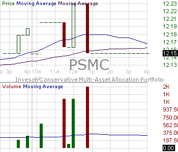 PSMC - Invesco Conservative Multi-Asset Allocation ETF 15 minute intraday candlestick chart with less than 1 minute delay