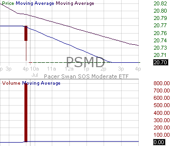 PSMD - Pacer Swan SOS Moderate (December) ETF 15 minute intraday candlestick chart with less than 1 minute delay
