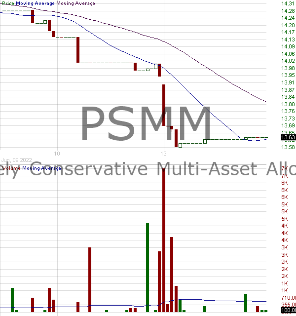 PSMM - Invesco Moderately Conservative Multi-Asset Allocation ETF 15 minute intraday candlestick chart with less than 1 minute delay