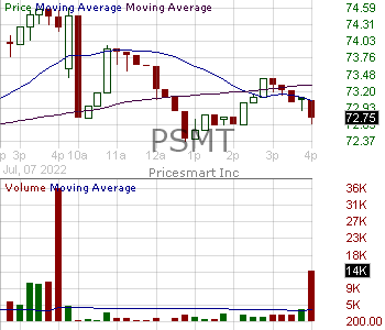 PSMT - PriceSmart Inc. 15 minute intraday candlestick chart with less than 1 minute delay