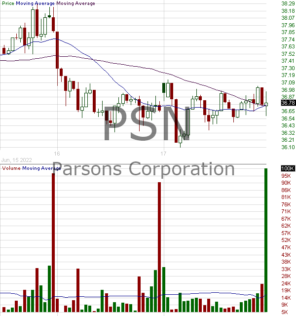 PSN - Parsons Corporation 15 minute intraday candlestick chart with less than 1 minute delay