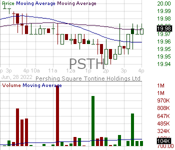 PSTH - Pershing Square Tontine Holdings Ltd. Class A 15 minute intraday candlestick chart with less than 1 minute delay