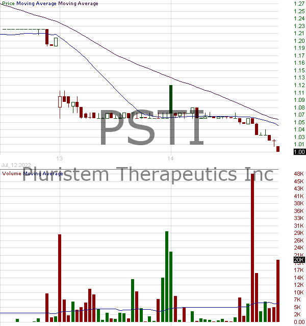 PSTI - Pluristem Therapeutics Inc. 15 minute intraday candlestick chart with less than 1 minute delay