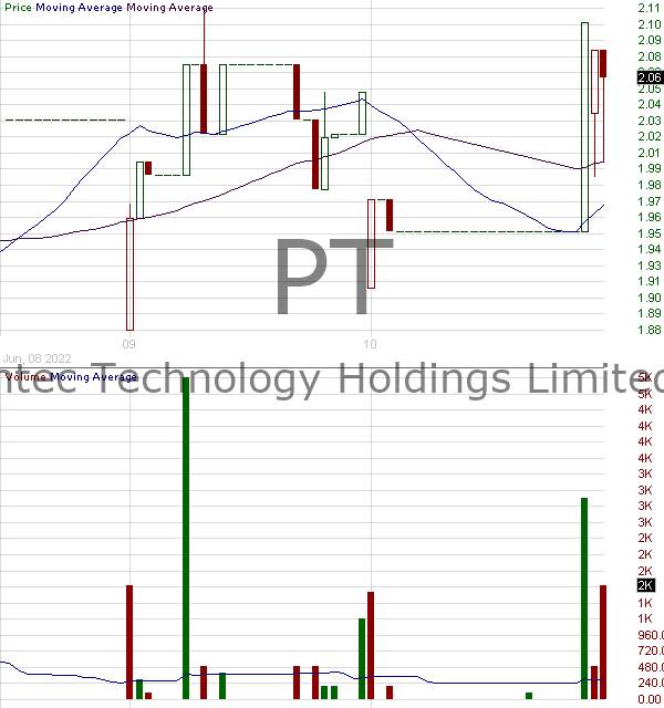PT - Pintec Technology Holdings Limited - ADR 15 minute intraday candlestick chart with less than 1 minute delay