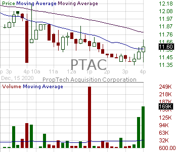 PTAC - PropTech Acquisition Corporation 15 minute intraday candlestick chart with less than 1 minute delay