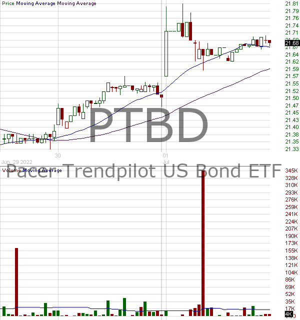 PTBD - Pacer Trendpilot US Bond ETF 15 minute intraday candlestick chart with less than 1 minute delay