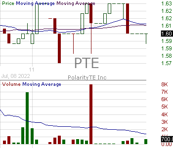 PTE - PolarityTE Inc. 15 minute intraday candlestick chart with less than 1 minute delay