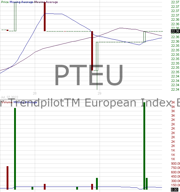 PTEU - Pacer TrendpilotTM European Index ETF 15 minute intraday candlestick chart with less than 1 minute delay