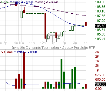 PTF - Invesco DWA Technology Momentum ETF 15 minute intraday candlestick chart with less than 1 minute delay