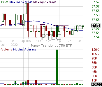 PTLC - Pacer Fund Trust Trendpilot US Large Cap ETF 15 minute intraday candlestick chart with less than 1 minute delay