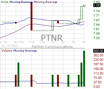 PTNR - Partner Communications Company Ltd. - ADR each representing one ordinary share 15 minute intraday candlestick chart with less than 1 minute delay