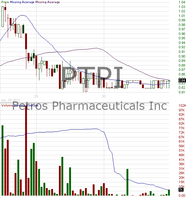 PTPI - Petros Pharmaceuticals Inc. 15 minute intraday candlestick chart with less than 1 minute delay