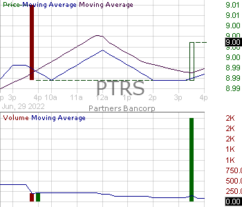 PTRS - Partners Bancorp 15 minute intraday candlestick chart with less than 1 minute delay