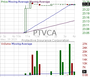 PTVCA - Protective Insurance Corporation (voting) 15 minute intraday candlestick chart with less than 1 minute delay