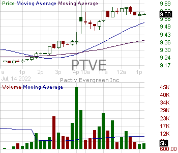 PTVE - Pactiv Evergreen Inc. 15 minute intraday candlestick chart with less than 1 minute delay