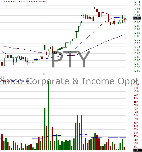 PTY - Pimco Corporate Income Opportunity Fund 15 minute intraday candlestick chart with less than 1 minute delay