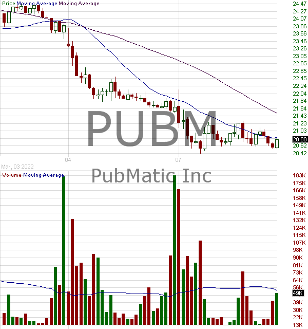 PUBM - PubMatic Inc. 15 minute intraday candlestick chart with less than 1 minute delay